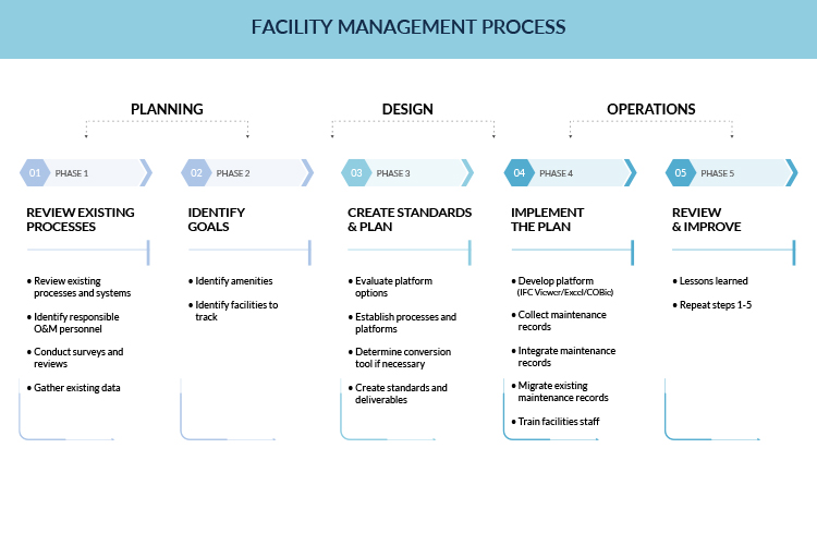 Facility Management Process infographic by United-BIM