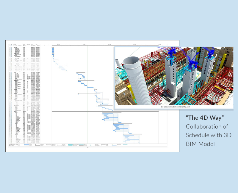 The 4D Way Collaboration of Schedule with 3D BIM Model Blog by United-BIM