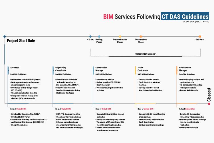 BIM Services Following CT DAS Guidelines by United-BIM