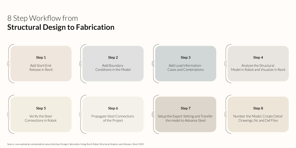 8 Step Workflow from Structural Design to Fabrication Infographic by United-BIM