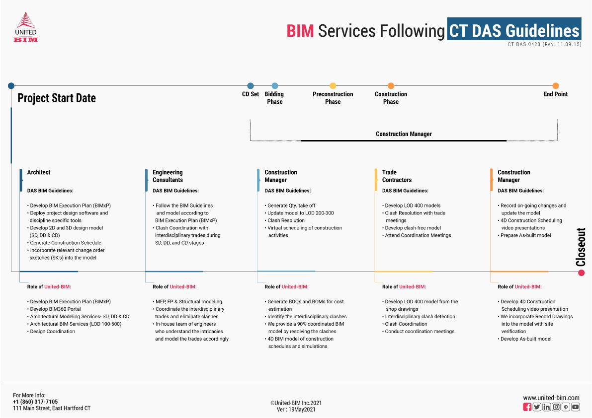 BIM-Services-as-per-Connecticut-(CT)-DAS-Guidelines