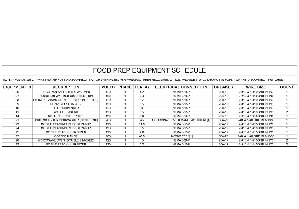 Electrical Equipment Schedules by United-BIM Inc.